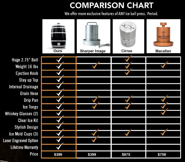 whiskey barrel ice baller comparison chart